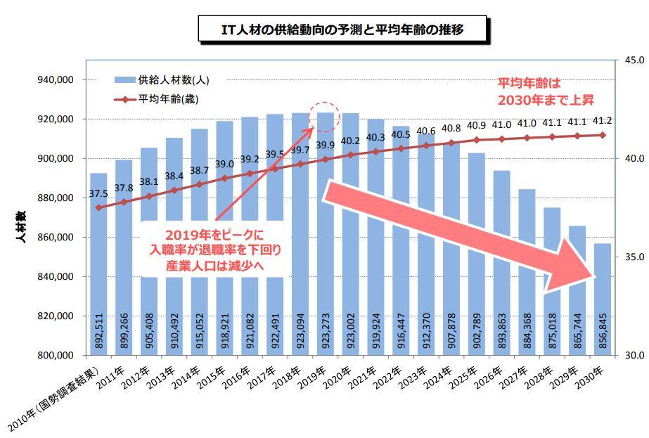 IT人材の供給動向の予測と平均年齢の推移